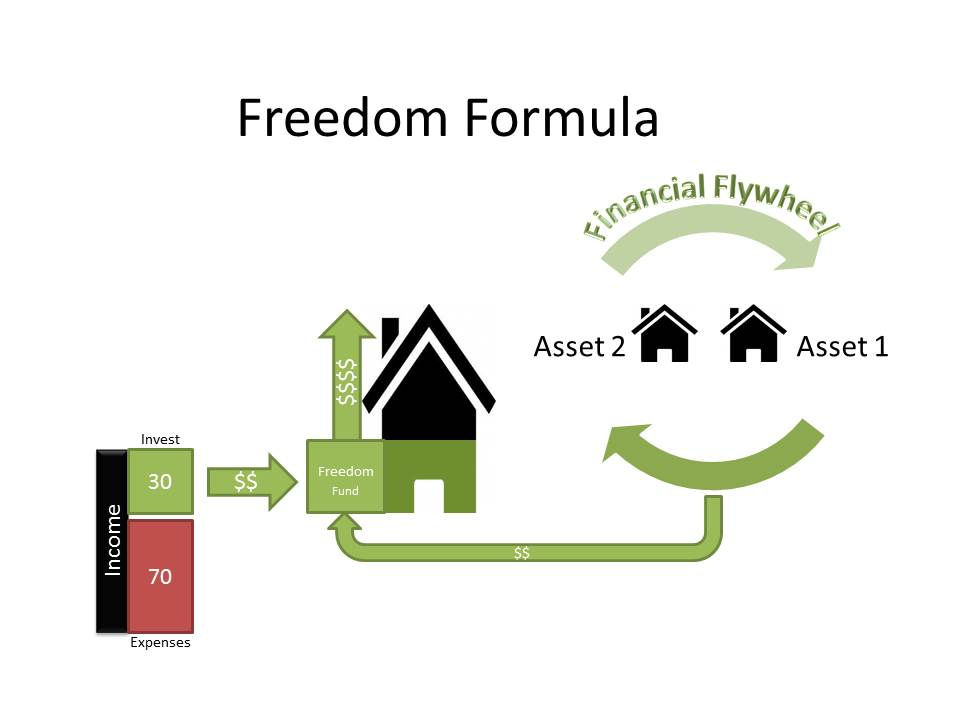 Freedom Formula